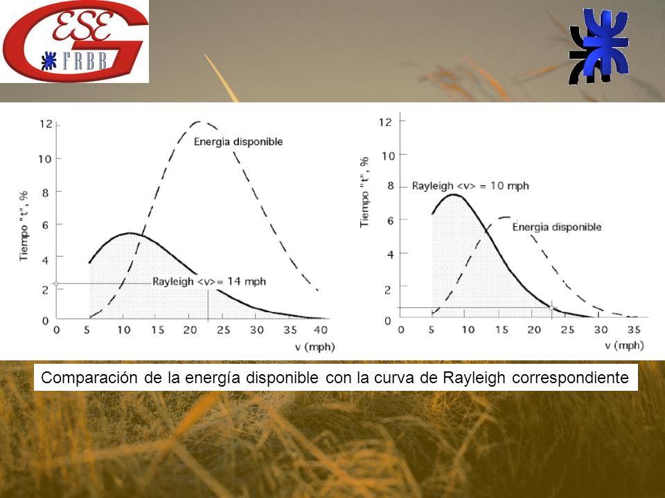 Comparación de la energía disponible con la curva de Rayleigh correspondiente