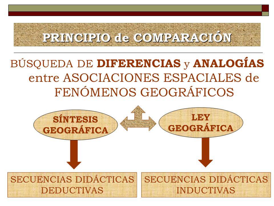 PRINCIPIO de COMPARACIÓN