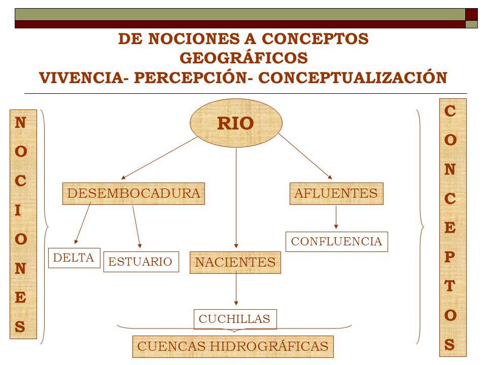 DE NOCIONES A CONCEPTOS GEOGRÁFICOS VIVENCIA- PERCEPCIÓN- CONCEPTUALIZACIÓN