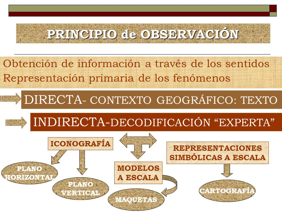 PRINCIPIO de OBSERVACIÓN