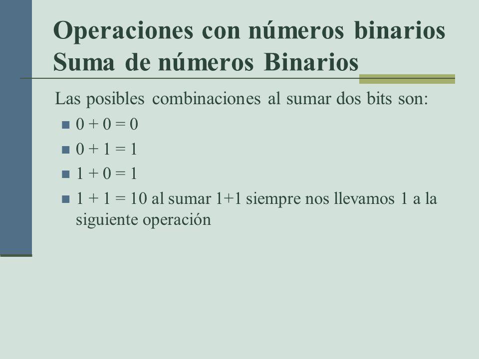 Operaciones con números binarios Suma de números Binarios