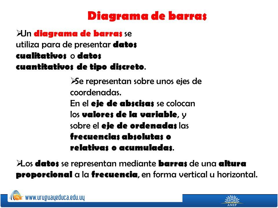 Diagrama de barras Un diagrama de barras se utiliza para de presentar datos cualitativos o datos cuantitativos de tipo discreto.