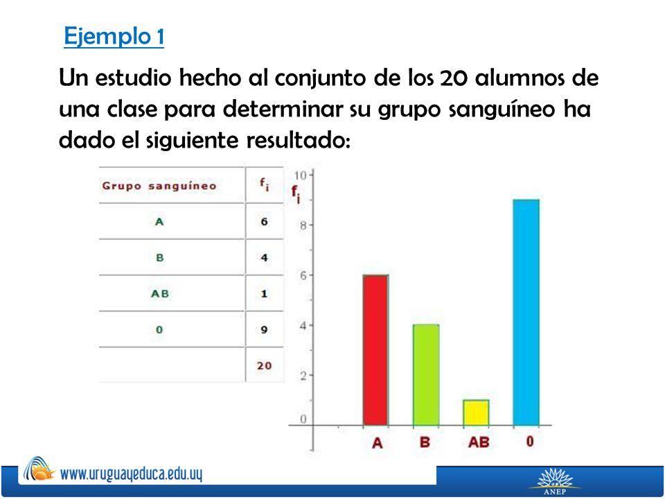 Ejemplo 1 Un estudio hecho al conjunto de los 20 alumnos de una clase para determinar su grupo sanguíneo ha dado el siguiente resultado: