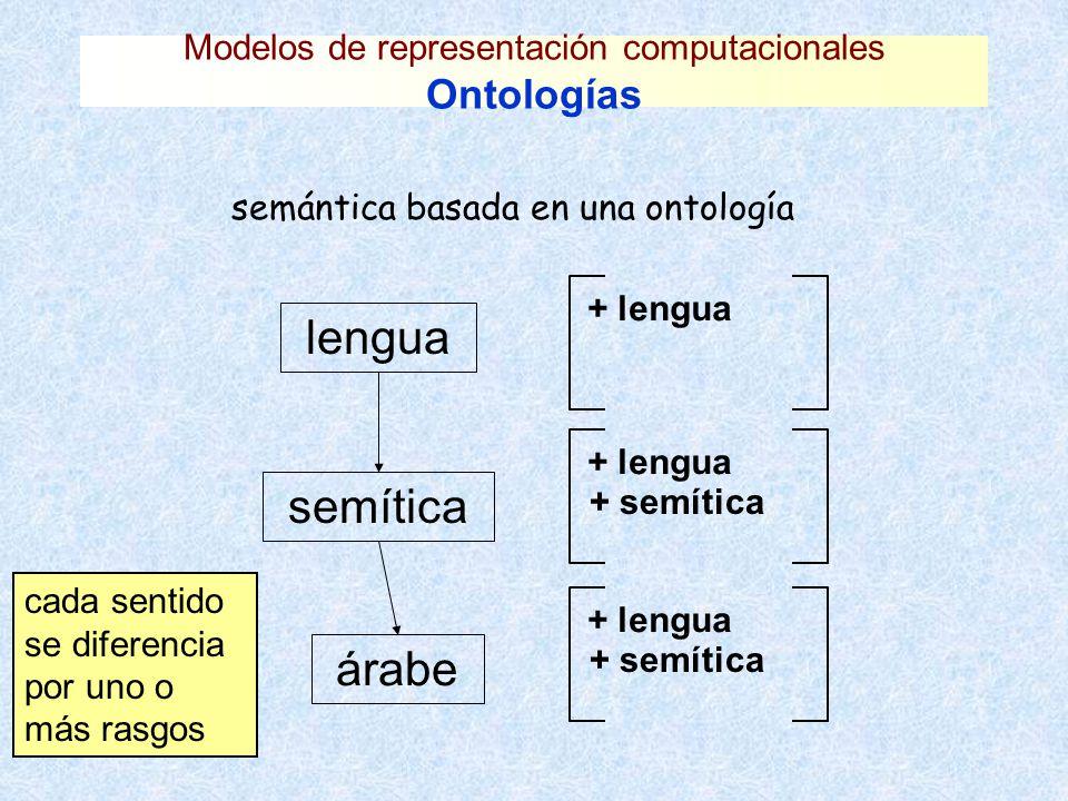 Modelos de representación computacionales Ontologías