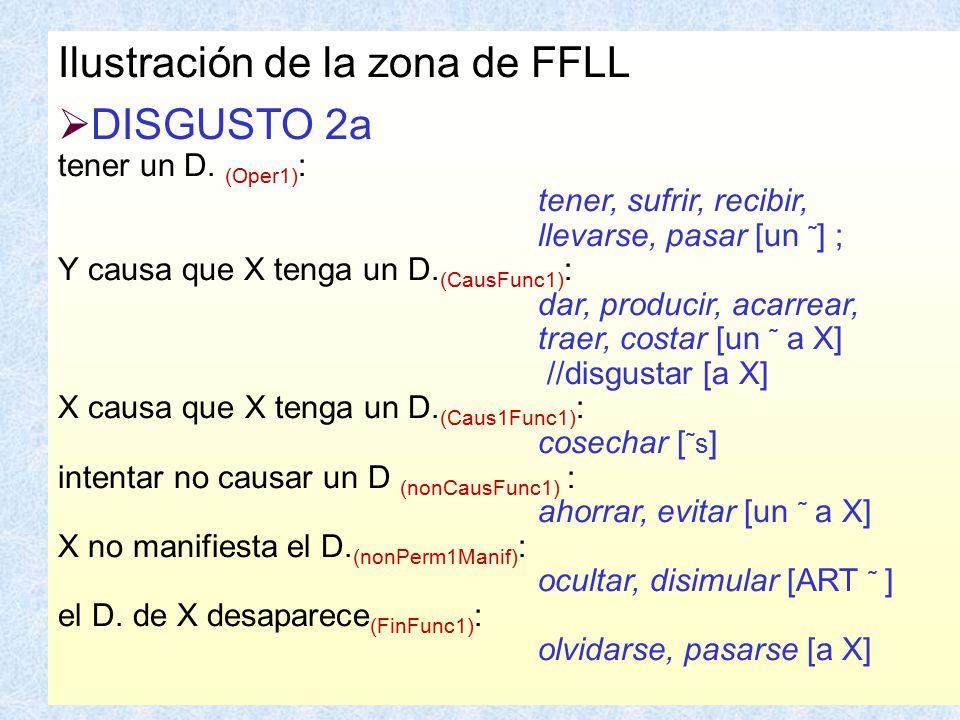 Ilustración de la zona de FFLL DISGUSTO 2a