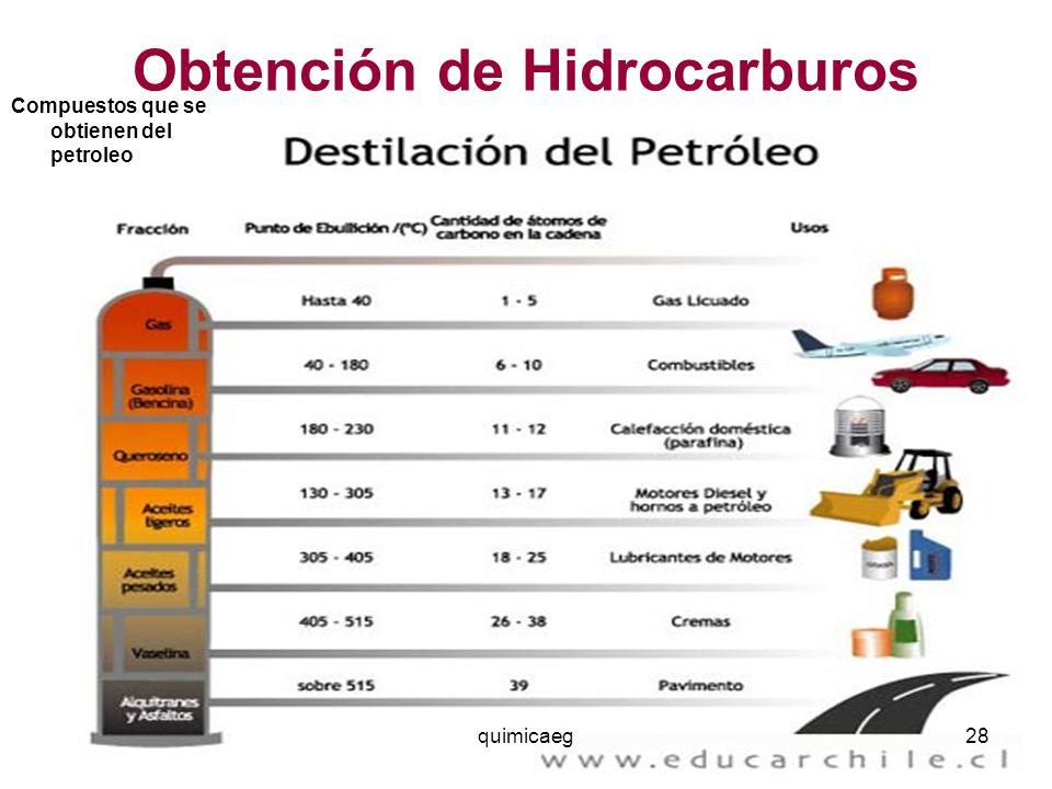 Obtención de Hidrocarburos