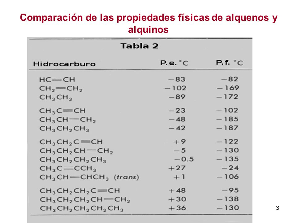 Comparación de las propiedades físicas de alquenos y alquinos