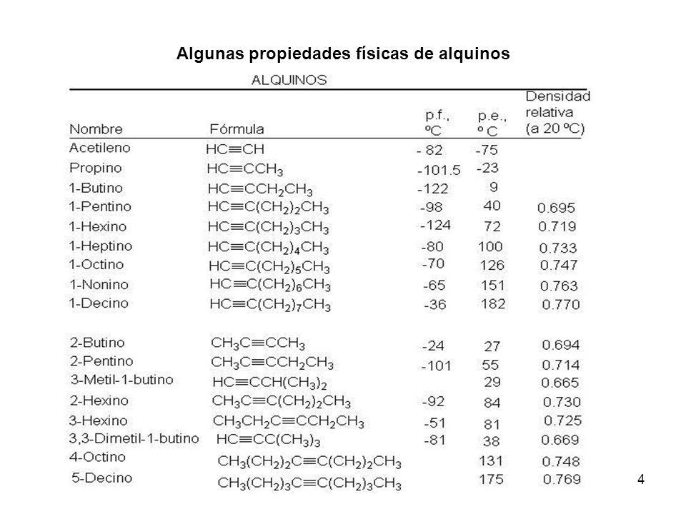 Algunas propiedades físicas de alquinos