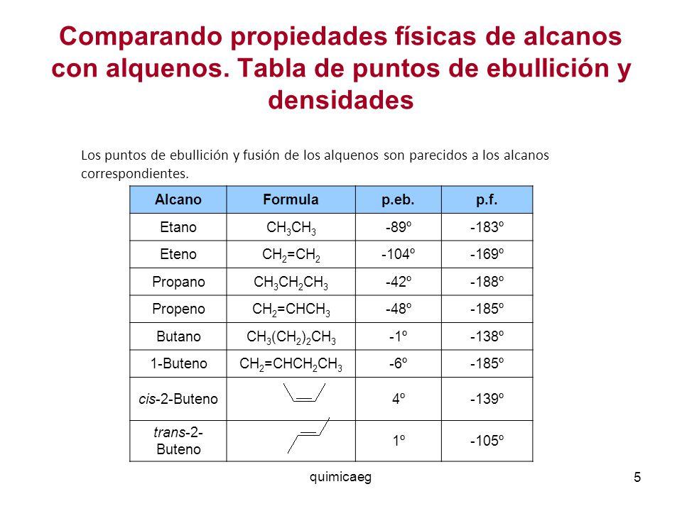 Comparando propiedades físicas de alcanos con alquenos