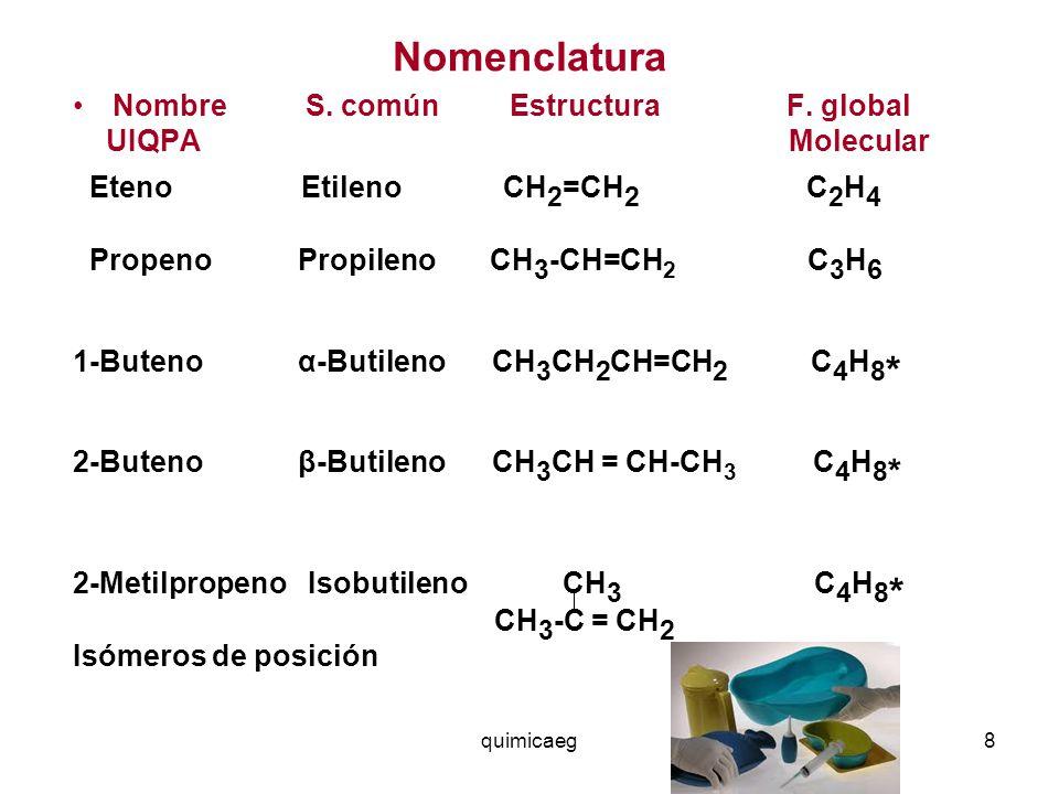 Nomenclatura Nombre S. común Estructura F. global UIQPA Molecular