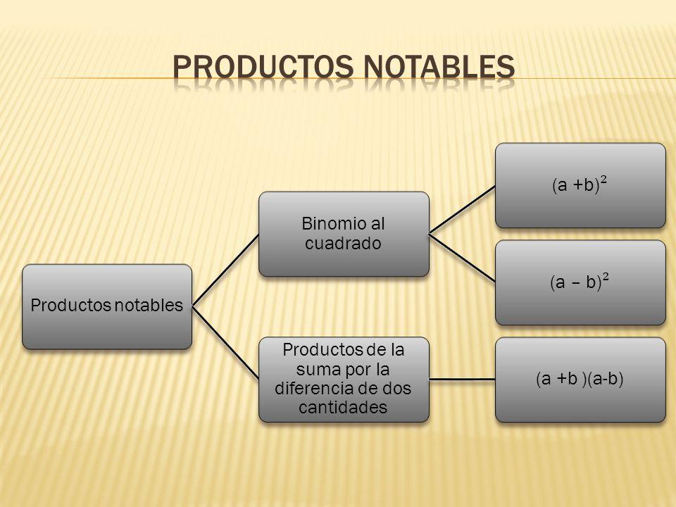 Productos de la suma por la diferencia de dos cantidades