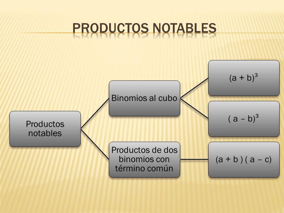 Productos de dos binomios con término común