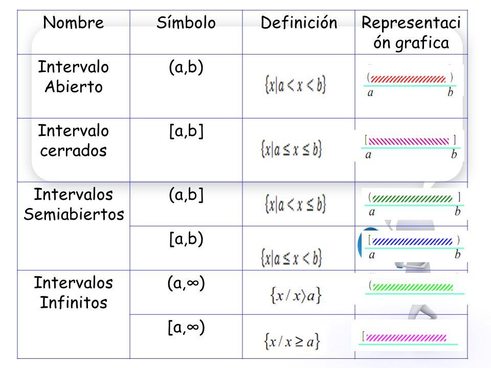 Representación grafica Intervalo Abierto (a,b)