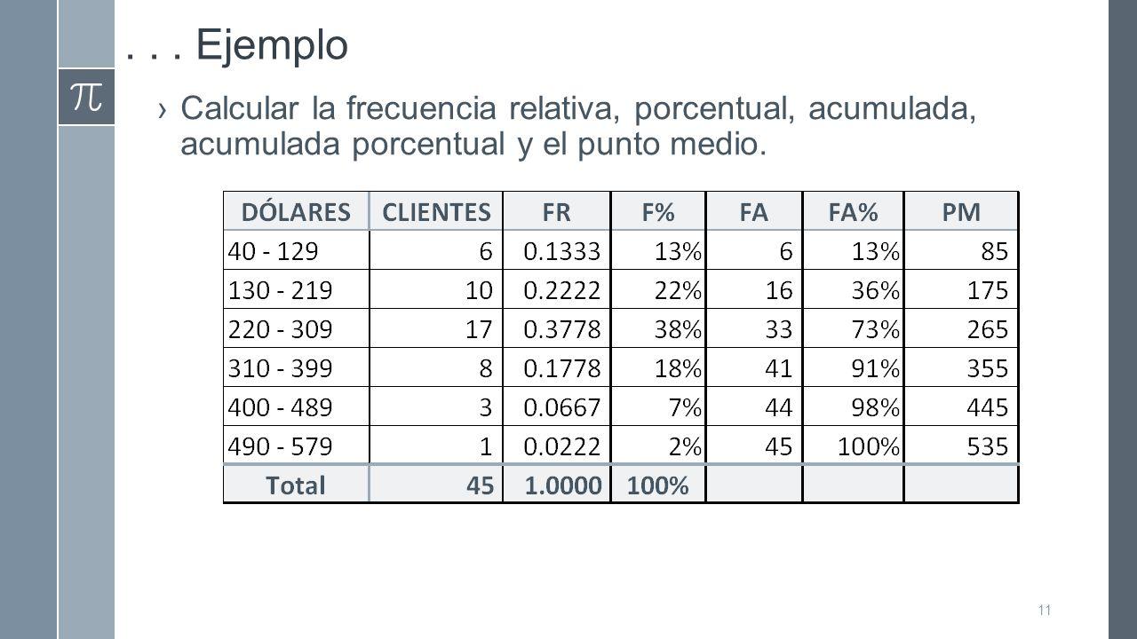 . . . Ejemplo Calcular la frecuencia relativa, porcentual, acumulada, acumulada porcentual y el punto medio.