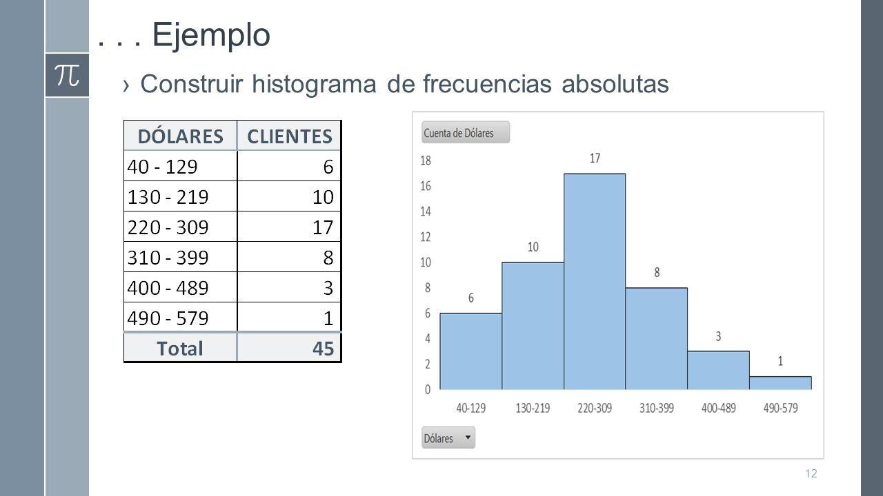 . . . Ejemplo Construir histograma de frecuencias absolutas