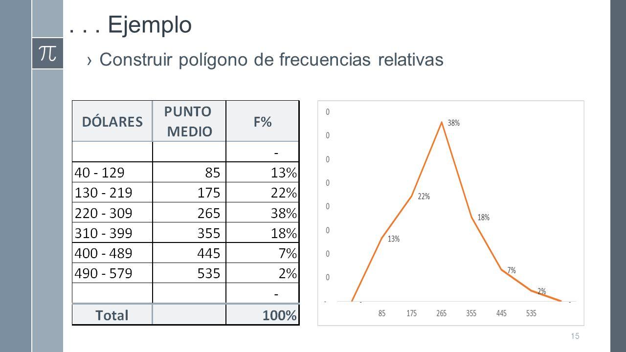 . . . Ejemplo Construir polígono de frecuencias relativas