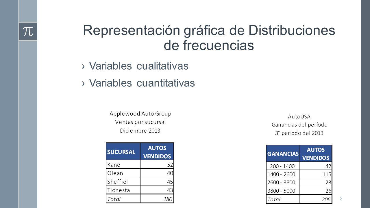 Representación gráfica de Distribuciones de frecuencias