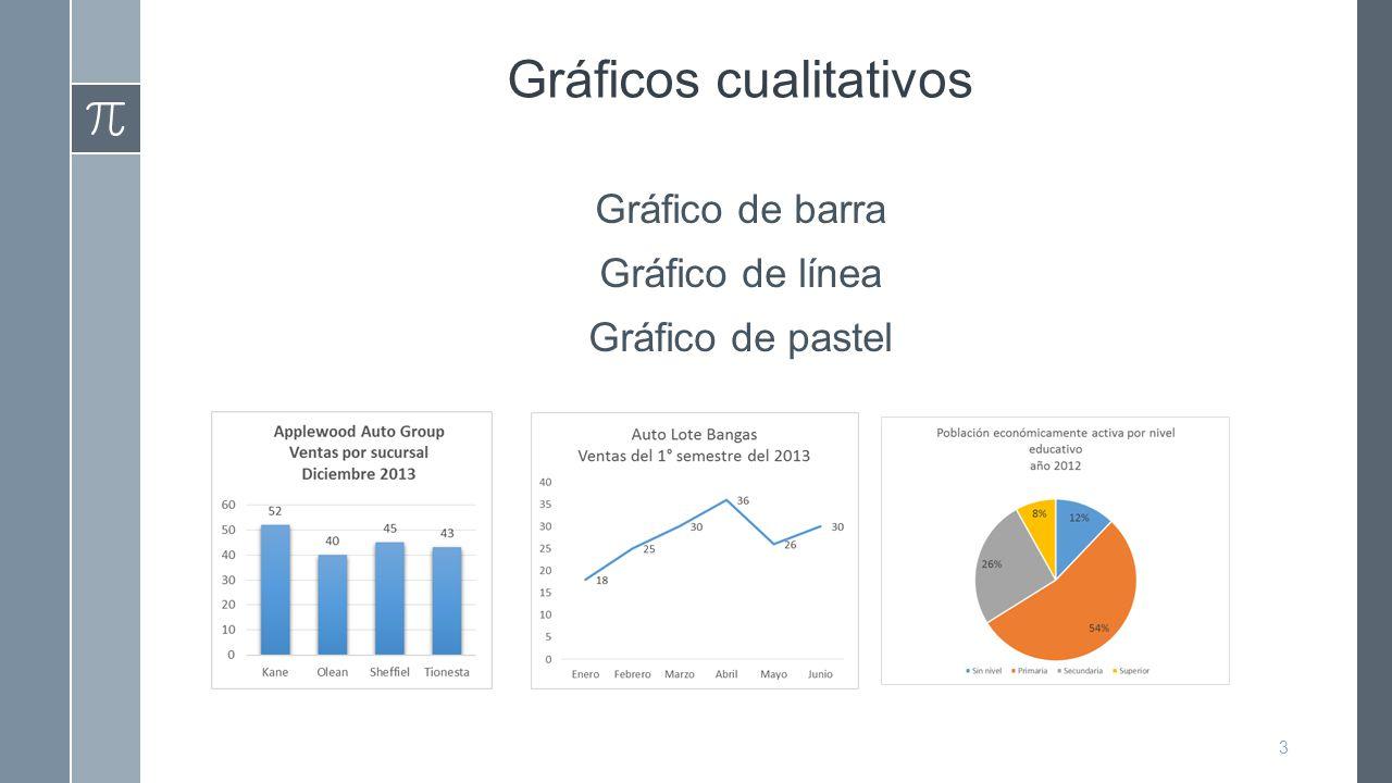 Gráficos cualitativos