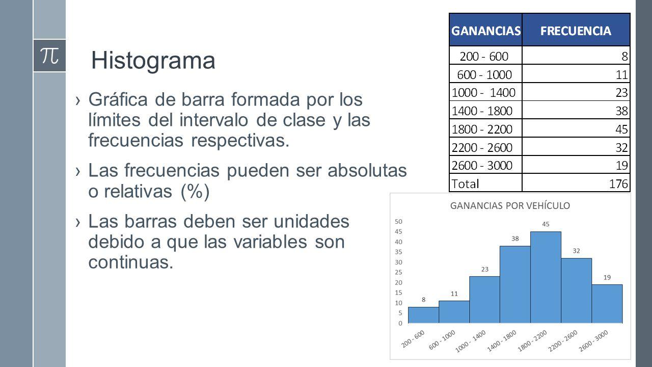 Histograma Gráfica de barra formada por los límites del intervalo de clase y las frecuencias respectivas.