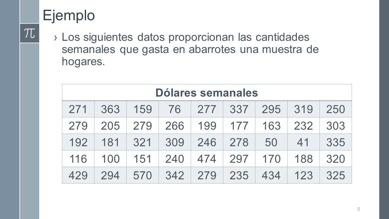 Ejemplo Los siguientes datos proporcionan las cantidades semanales que gasta en abarrotes una muestra de hogares.