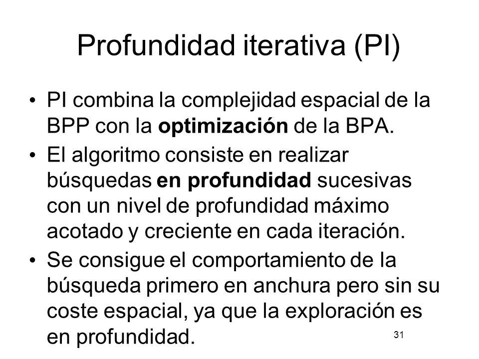Profundidad iterativa (PI)