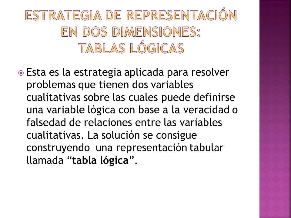 Estrategia de representación en dos dimensiones: tablas lógicas
