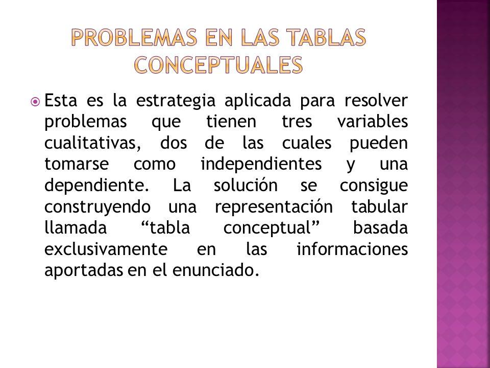 PROBLEMAS EN LAS TABLAS CONCEPTUALES