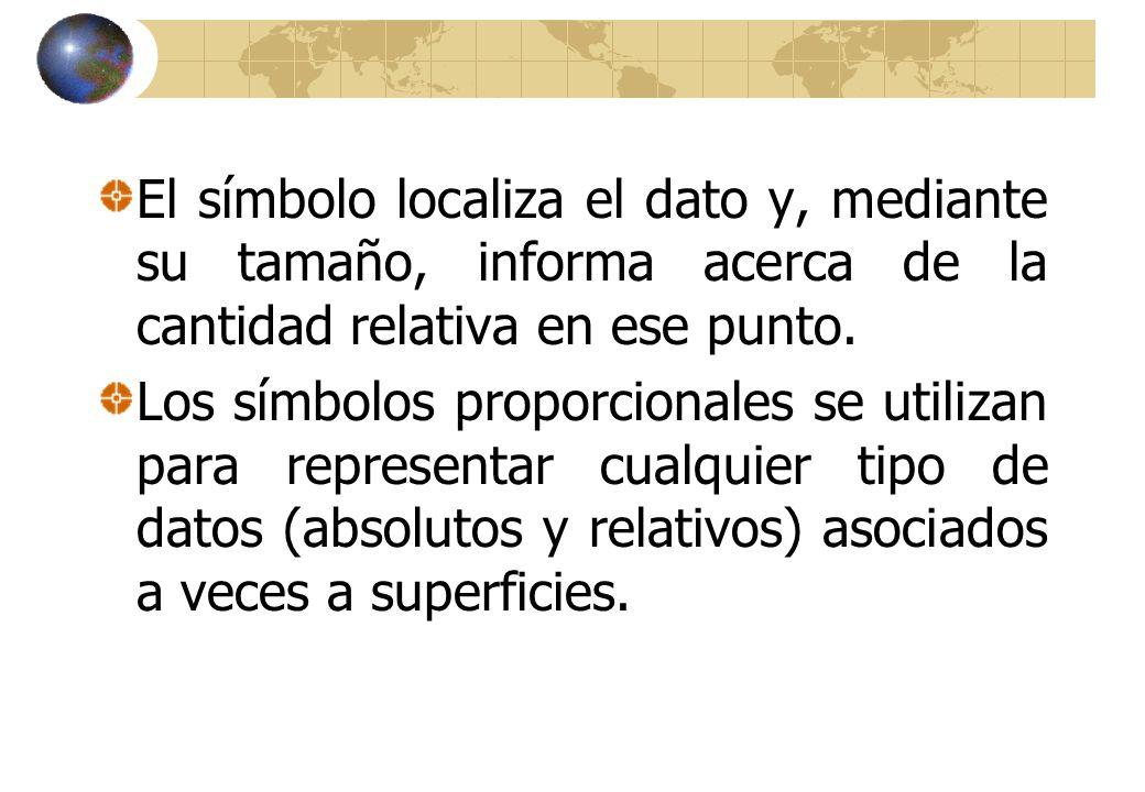 El símbolo localiza el dato y, mediante su tamaño, informa acerca de la cantidad relativa en ese punto.