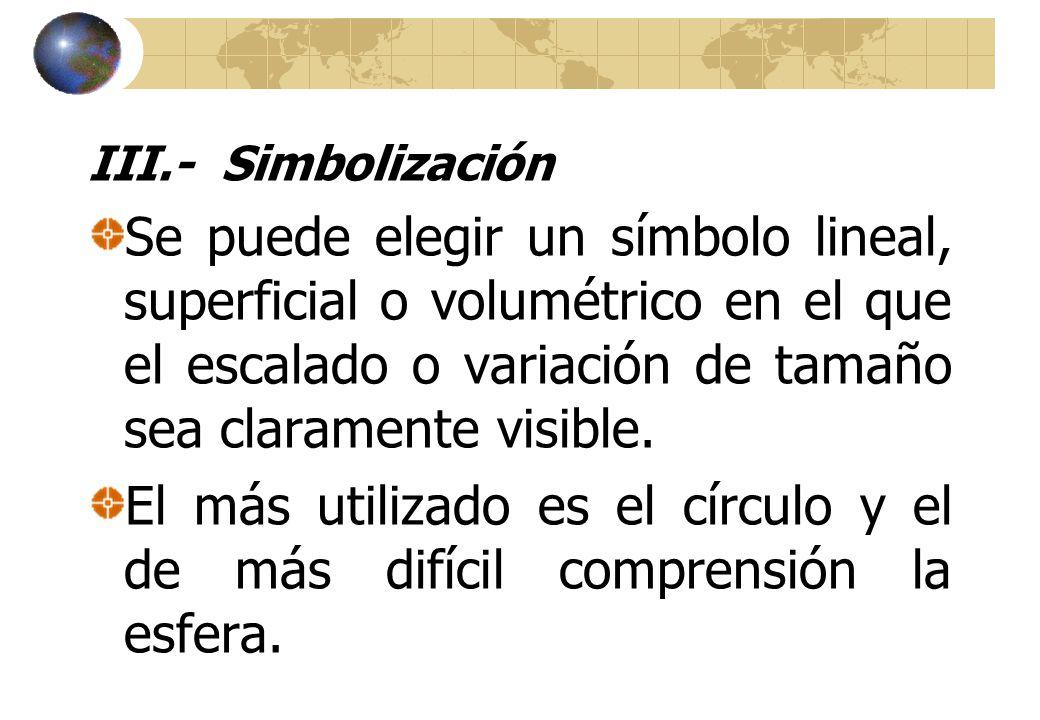 III.- Simbolización Se puede elegir un símbolo lineal, superficial o volumétrico en el que el escalado o variación de tamaño sea claramente visible.
