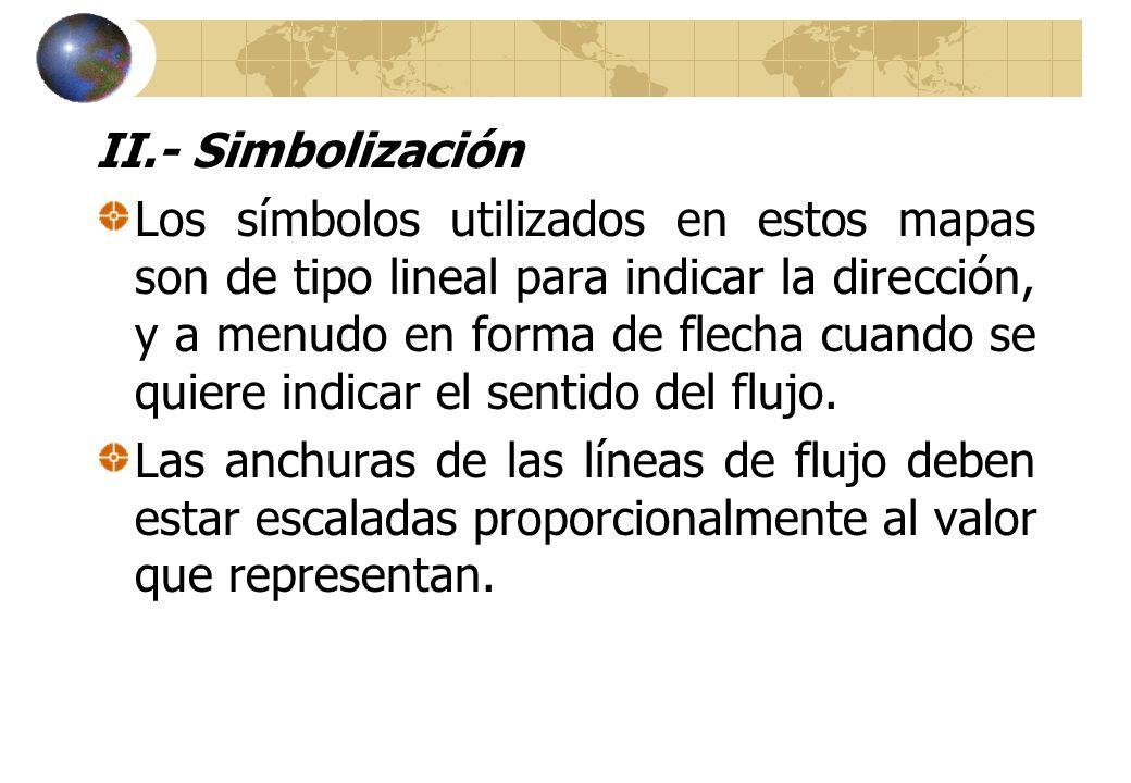 II.- Simbolización