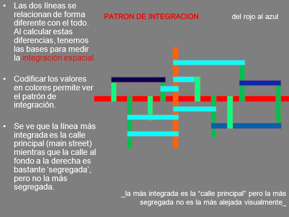 Codificar los valores en colores permite ver el patrón de integración.