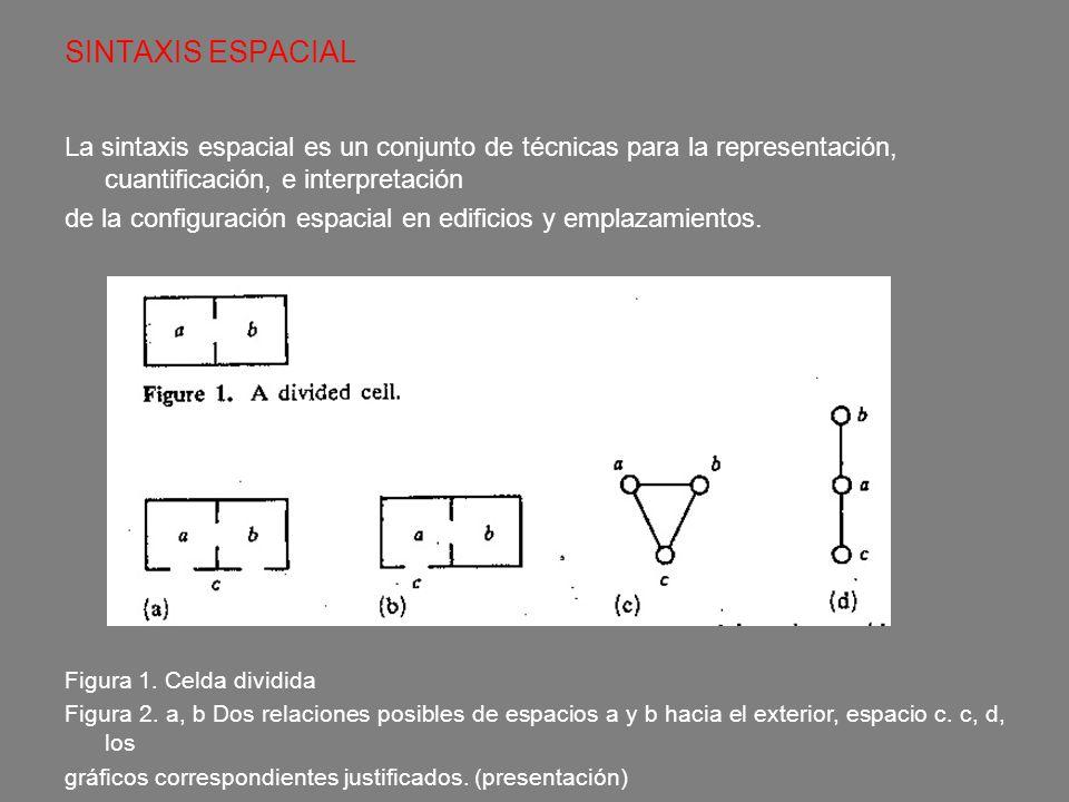 SINTAXIS ESPACIAL La sintaxis espacial es un conjunto de técnicas para la representación, cuantificación, e interpretación.
