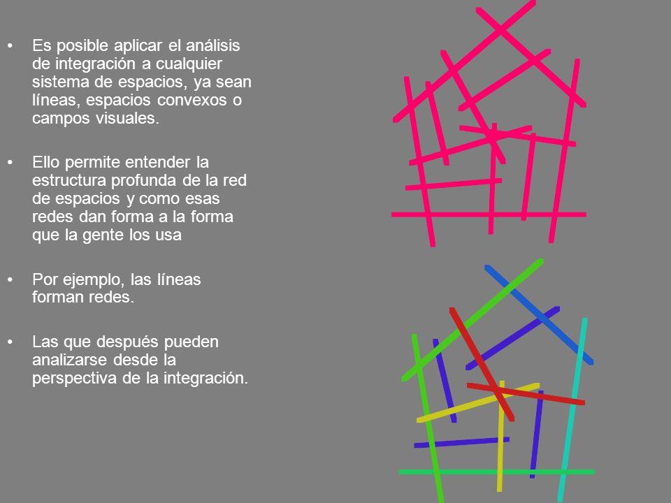 Es posible aplicar el análisis de integración a cualquier sistema de espacios, ya sean líneas, espacios convexos o campos visuales.