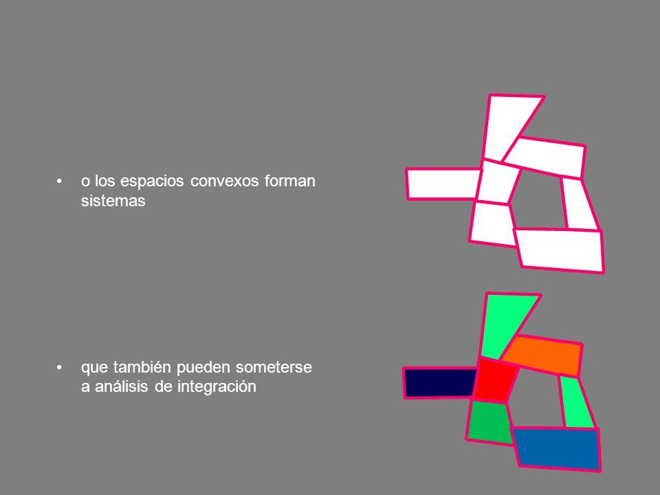 o los espacios convexos forman sistemas