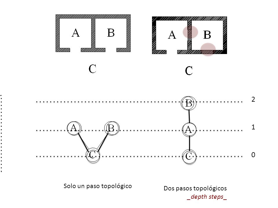 2 1 Solo un paso topológico Dos pasos topológicos _depth steps_