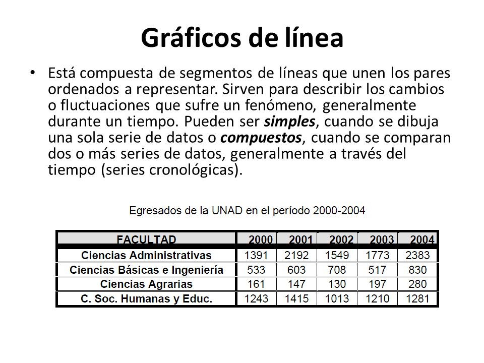 Gráficos de línea