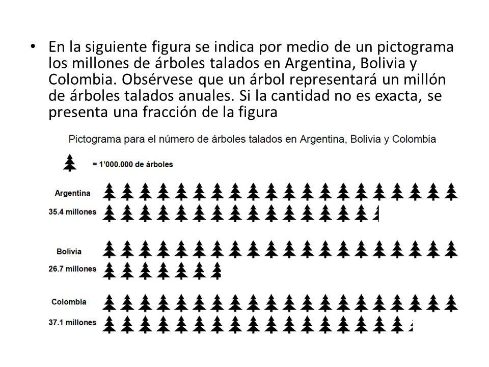 En la siguiente figura se indica por medio de un pictograma los millones de árboles talados en Argentina, Bolivia y Colombia.