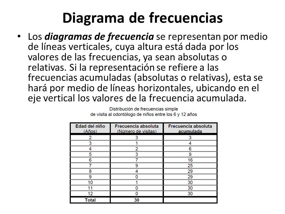 Diagrama de frecuencias