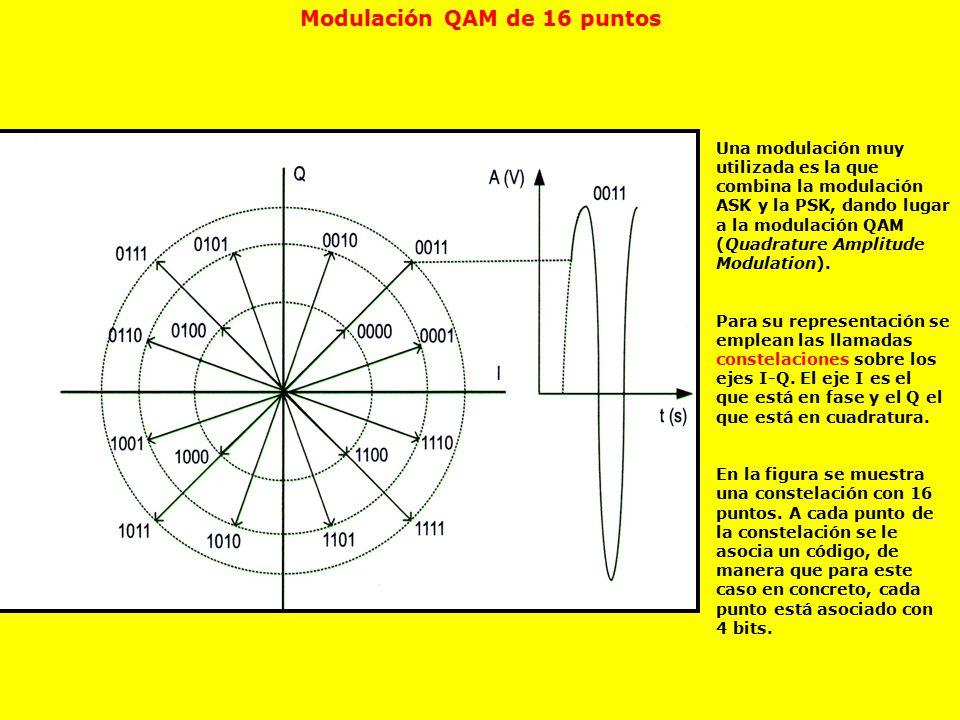 Modulación QAM de 16 puntos