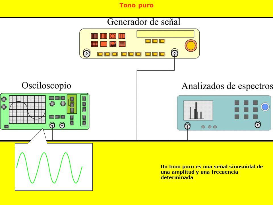 Tono puro Un tono puro es una señal sinusoidal de una amplitud y una frecuencia determinada