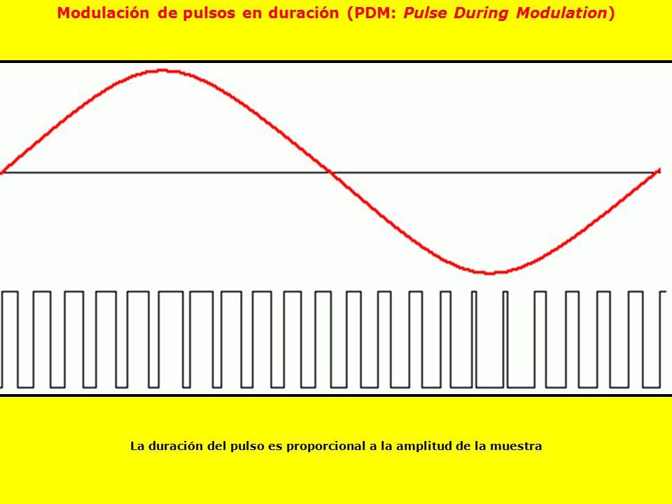 Modulación de pulsos en duración (PDM: Pulse During Modulation)