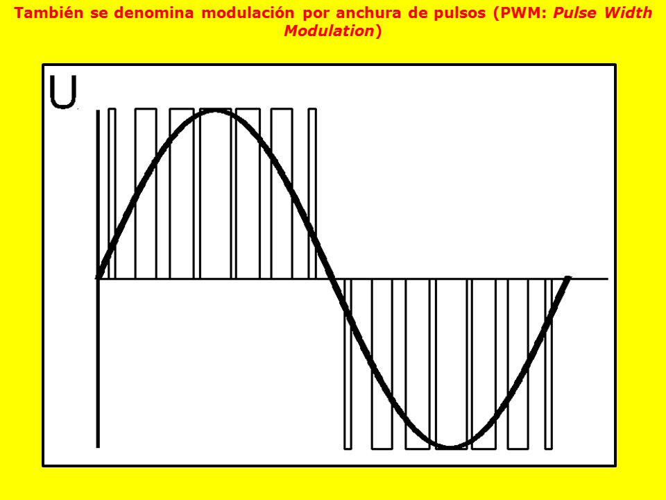 También se denomina modulación por anchura de pulsos (PWM: Pulse Width Modulation)