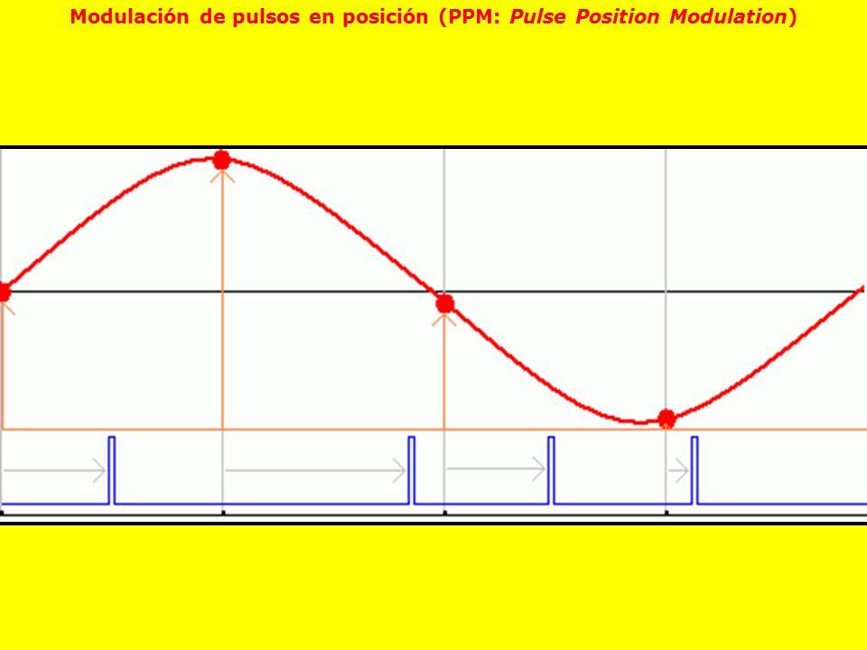 Modulación de pulsos en posición (PPM: Pulse Position Modulation)