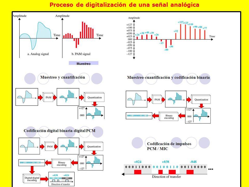 Proceso de digitalización de una señal analógica