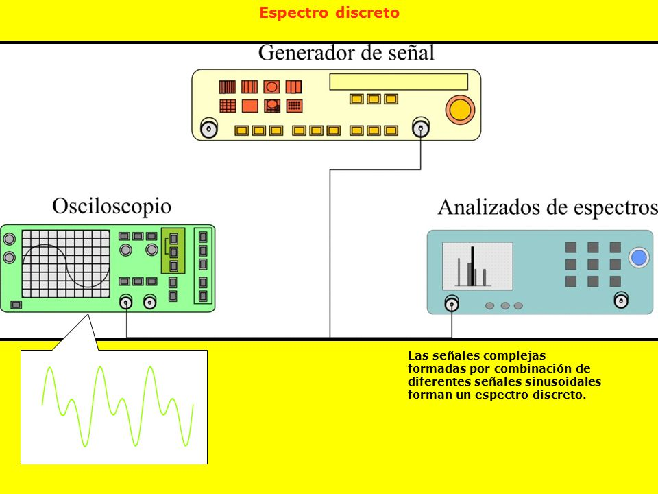 Espectro discreto Las señales complejas formadas por combinación de diferentes señales sinusoidales forman un espectro discreto.