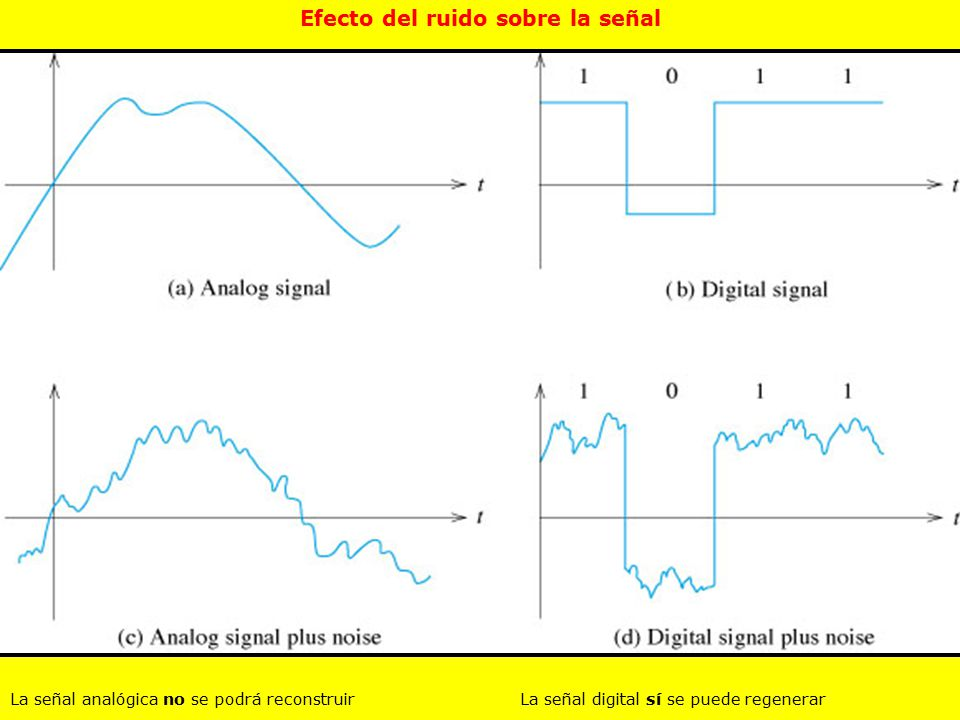 Efecto del ruido sobre la señal