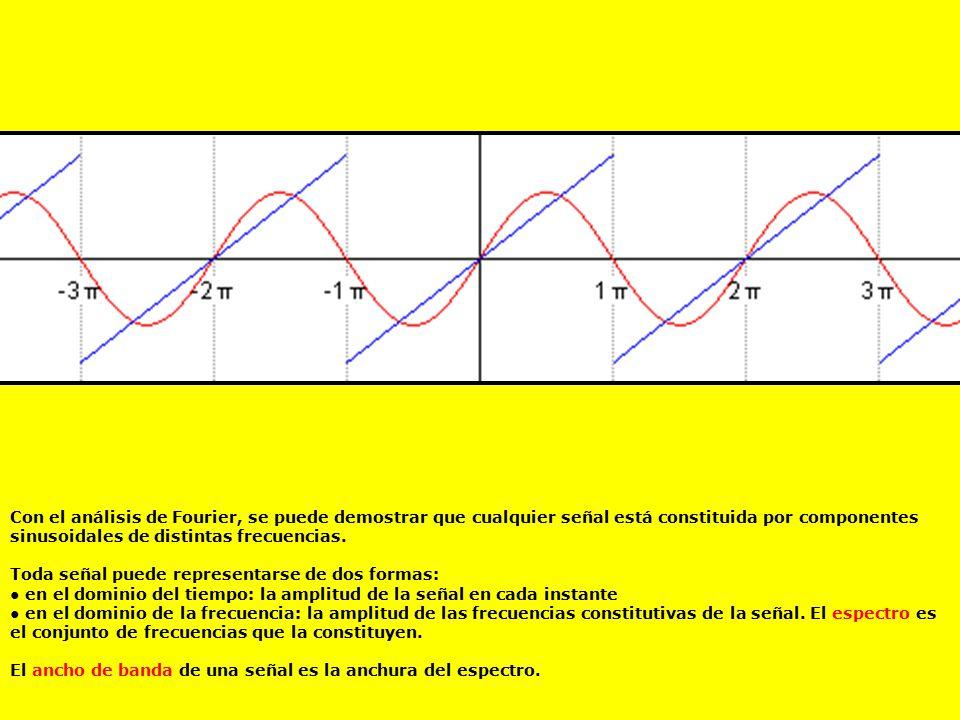 Con el análisis de Fourier, se puede demostrar que cualquier señal está constituida por componentes sinusoidales de distintas frecuencias.