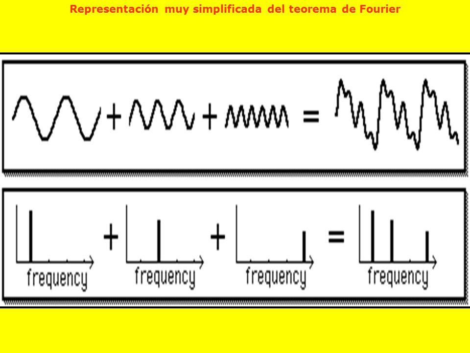 Representación muy simplificada del teorema de Fourier