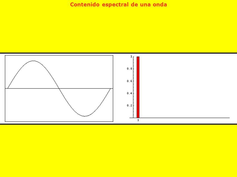 Contenido espectral de una onda