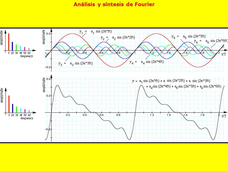 Análisis y síntesis de Fourier